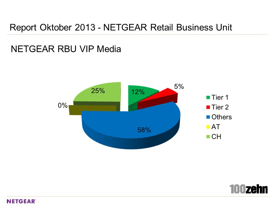 Report Oktober 2013 - NETGEAR Commercial Business Unit NETGEAR CBU Summary Total: 17 (CBU) + 31 (both) Clippings D-A-CH Coverage is focused on the GS516TP and Eurocom Worldwide PR-Activities: current Twitter topics (10GbE Copper Switches, 10 GbE Switches, NAS Systems.