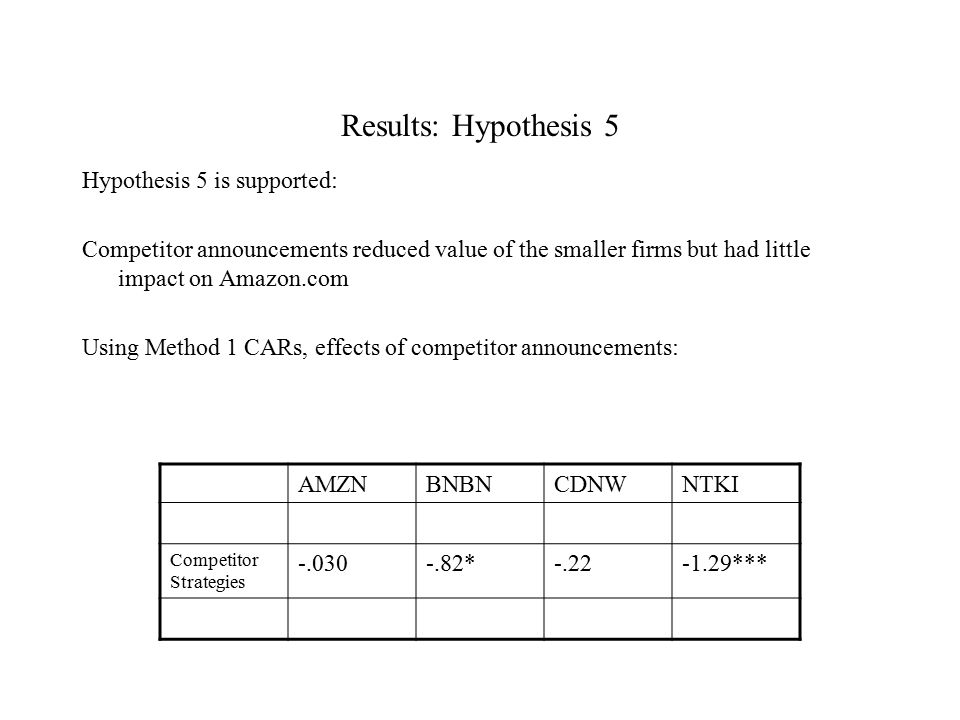 Results: Hypothesis 5 Hypothesis 5 is supported: Competitor announcements reduced value of the smaller firms but had little impact on Amazon.com Using Method 1 CARs, effects of competitor announcements: AMZNBNBNCDNWNTKI Competitor Strategies -.030-.82*-.22-1.29***