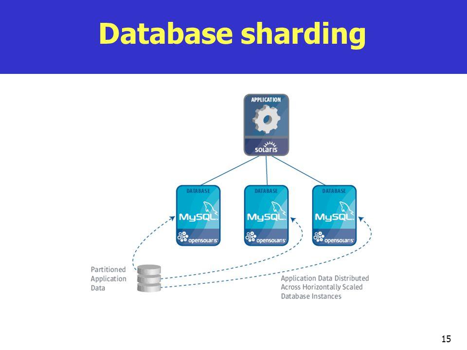 Database sharding 15