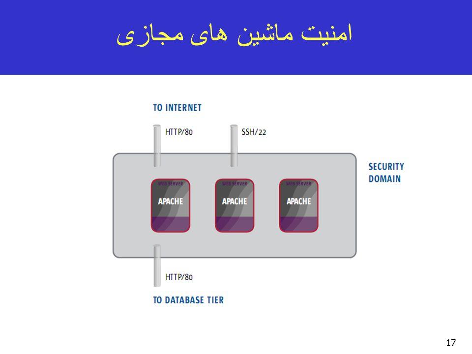 امنیت ماشین های مجازی 17