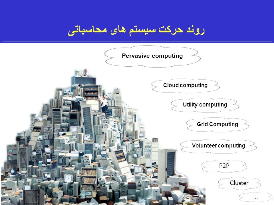 2 روند حرکت سیستم های محاسباتی P2P 1996 1997 2004 2007 1996 … Cluster 1990 … Volunteer computingGrid ComputingUtility computingCloud computing Pervasive computing
