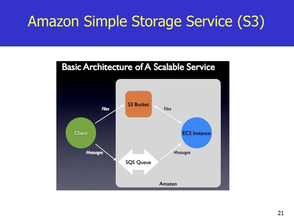 Amazon Simple Storage Service (S3) 21