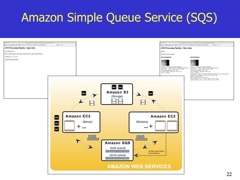 Amazon Simple Queue Service (SQS) 22