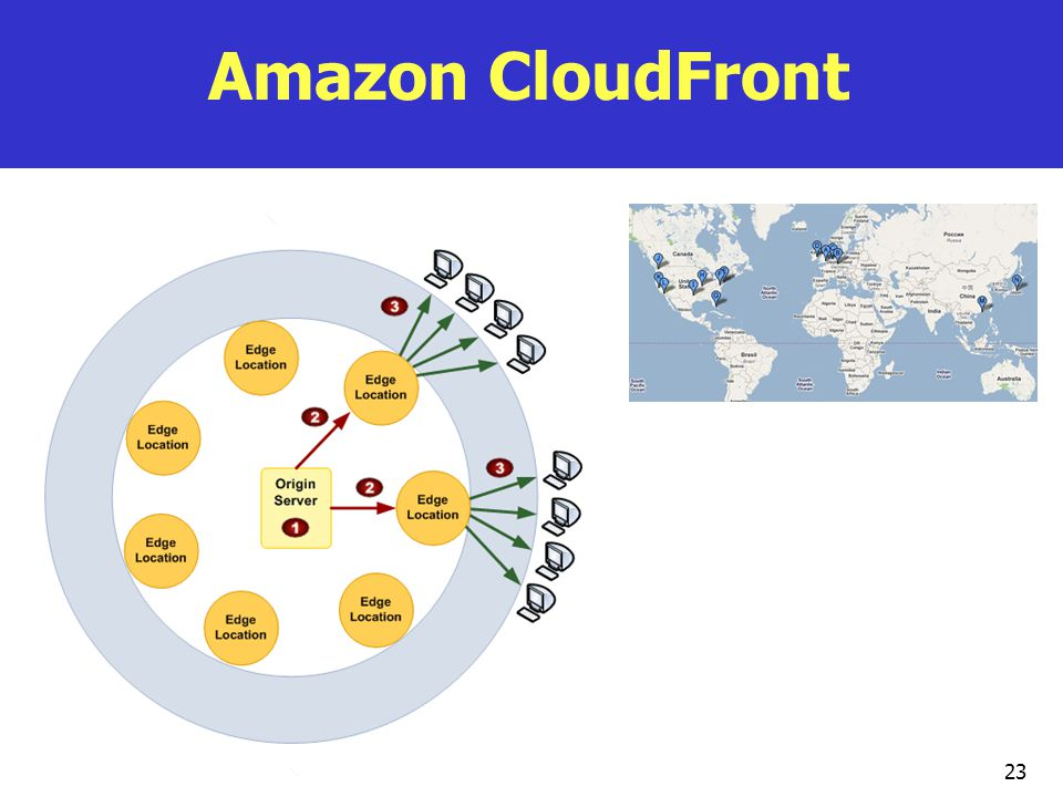 Amazon CloudFront 23