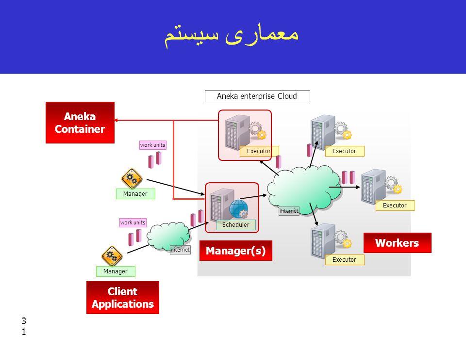 31 معماری سیستم Executor Scheduler Executor Manager work units internet Aneka enterprise Cloud Manager work units Manager(s) Client Applications Workers Aneka Container