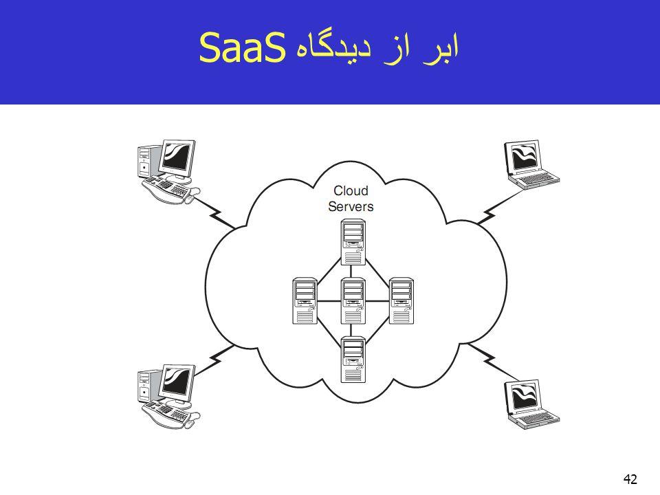 ابر از دیدگاه SaaS 42