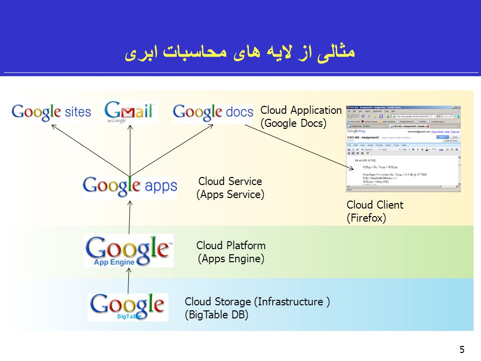 5 مثالی از لایه های محاسبات ابری Cloud Application (Google Docs) Cloud Platform (Apps Engine) BigTable Cloud Storage (Infrastructure ) (BigTable DB) Cloud Service (Apps Service) Cloud Client (Firefox)
