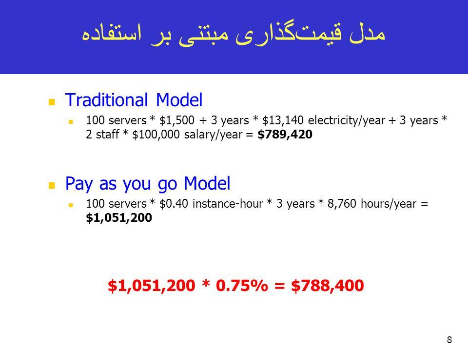 مدل قیمت  گذاری مبتنی بر استفاده Traditional Model 100 servers * $1,500 + 3 years * $13,140 electricity/year + 3 years * 2 staff * $100,000 salary/year = $789,420 Pay as you go Model 100 servers * $0.40 instance-hour * 3 years * 8,760 hours/year = $1,051,200 8 $1,051,200 * 0.75% = $788,400