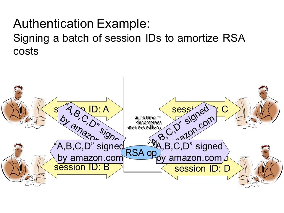 Authentication Example: Signing a batch of session IDs to amortize RSA costs session ID: A session ID: B session ID: D session ID: C A,B,C,D signed by amazon.com A,B,C,D signed by amazon.com A,B,C,D signed by amazon.com A,B,C,D signed by amazon.com RSA op