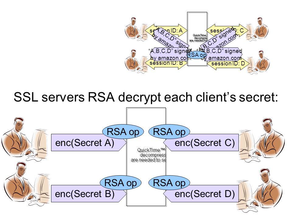 SSL servers RSA decrypt each client's secret: session ID: A session ID: B session ID: D session ID: C A,B,C,D signed by amazon.com A,B,C,D signed by amazon.com A,B,C,D signed by amazon.com A,B,C,D signed by amazon.com RSA op enc(Secret A)enc(Secret C) enc(Secret D)enc(Secret B) RSA op