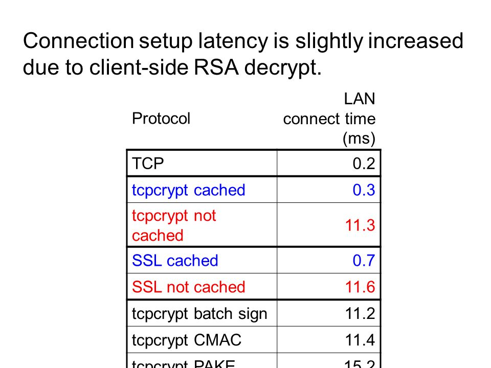 Connection setup latency is slightly increased due to client-side RSA decrypt. Protocol LAN connect time (ms) TCP0.2 tcpcrypt cached0.3 tcpcrypt not c