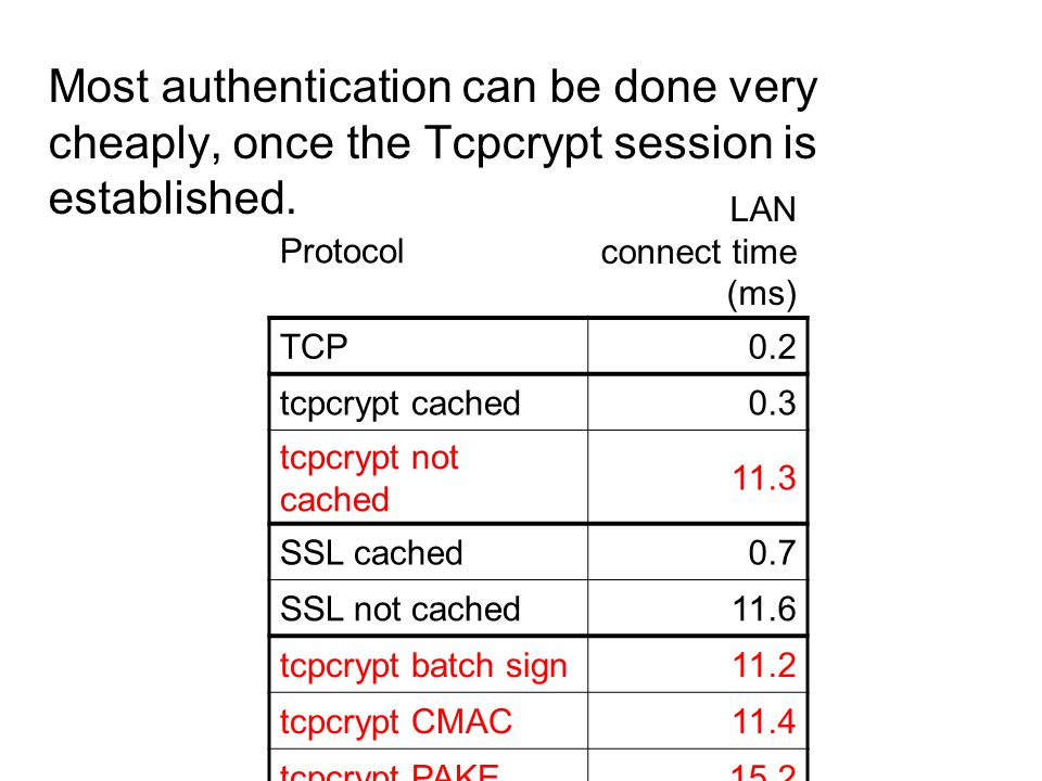 Most authentication can be done very cheaply, once the Tcpcrypt session is established. Protocol LAN connect time (ms) TCP0.2 tcpcrypt cached0.3 tcpcr