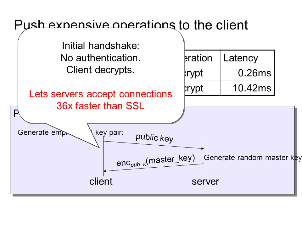Push expensive operations to the client Public-key operations can be quite assymetric. RSA-exp3-2048 performance: OperationLatency Encrypt0.26ms Decry