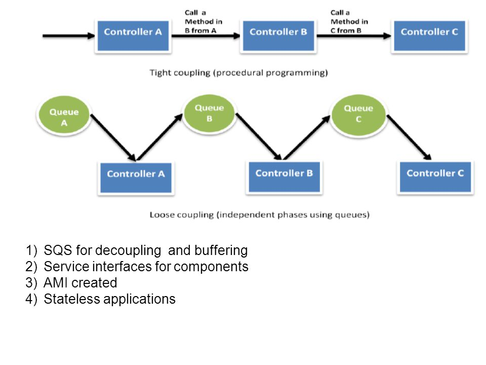 1)SQS for decoupling and buffering 2)Service interfaces for components 3)AMI created 4)Stateless applications