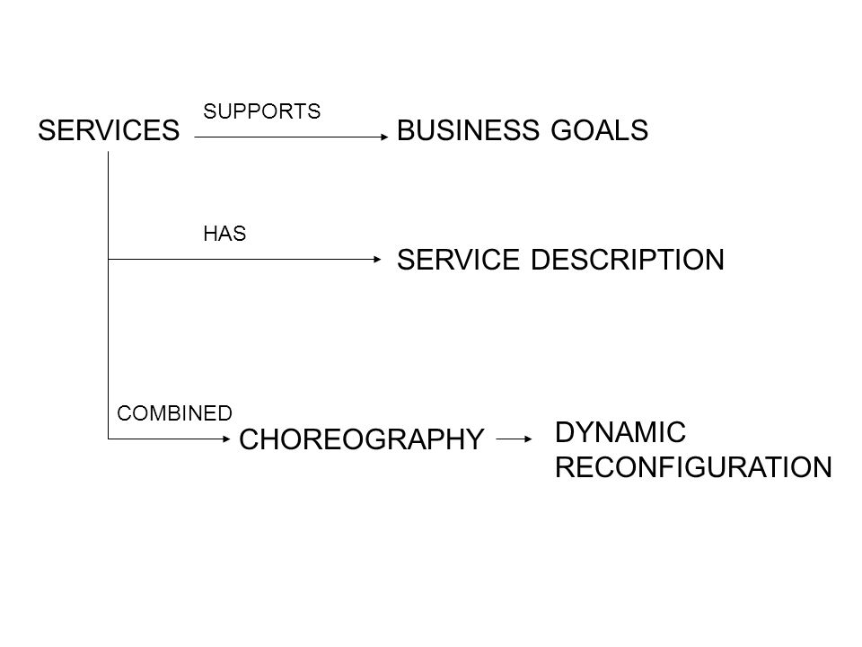 SERVICESBUSINESS GOALS SERVICE DESCRIPTION CHOREOGRAPHY DYNAMIC RECONFIGURATION HAS SUPPORTS COMBINED