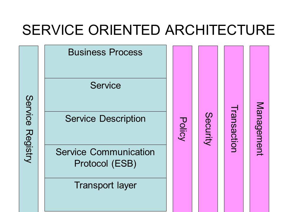 SERVICE ORIENTED ARCHITECTURE Transport layer Service Communication Protocol (ESB) Service Description Service Business Process Service Registry Polic