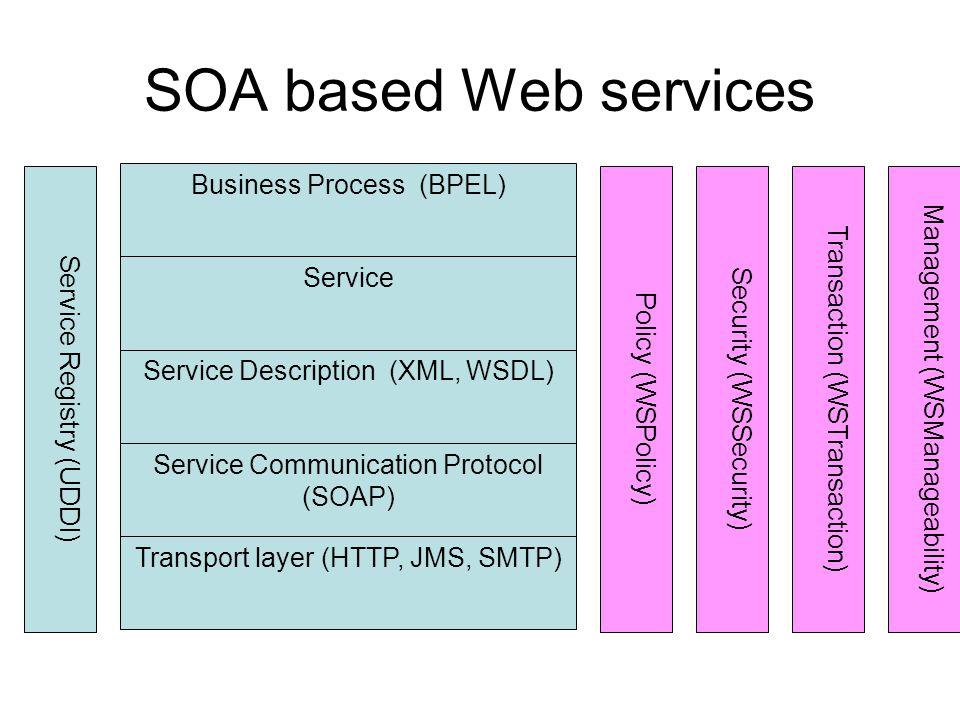 SOA based Web services Transport layer (HTTP, JMS, SMTP) Service Communication Protocol (SOAP) Service Description (XML, WSDL) Service Business Proces