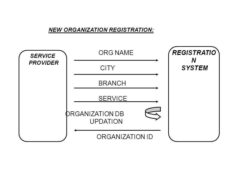 NEW ORGANIZATION REGISTRATION: REGISTRATIO N SYSTEM SERVICE PROVIDER ORG NAME CITY BRANCH SERVICE ORGANIZATION DB UPDATION ORGANIZATION ID