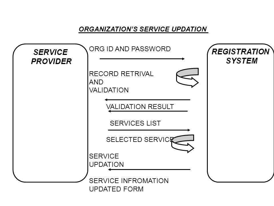 ORGANIZATION'S SERVICE UPDATION SERVICE PROVIDER REGISTRATION SYSTEM ORG ID AND PASSWORD RECORD RETRIVAL AND VALIDATION VALIDATION RESULT SERVICES LIS