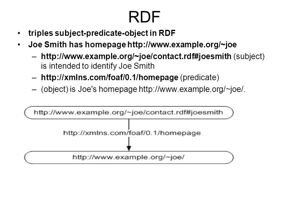RDF triples subject-predicate-object in RDF Joe Smith has homepage http://www.example.org/~joe –http://www.example.org/~joe/contact.rdf#joesmith (subj