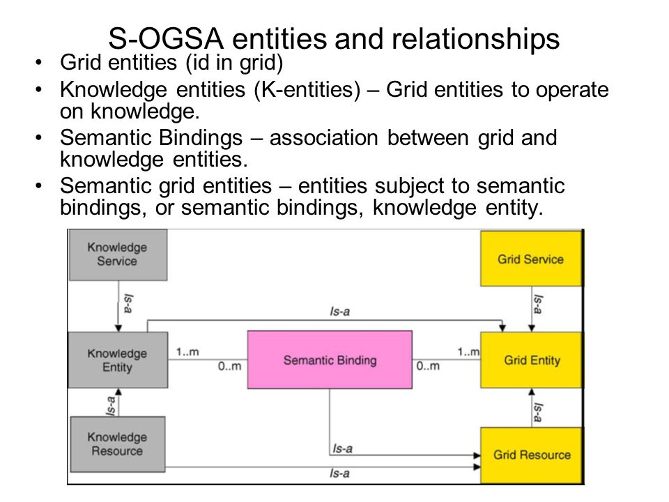 S-OGSA entities and relationships Grid entities (id in grid) Knowledge entities (K-entities) – Grid entities to operate on knowledge. Semantic Binding