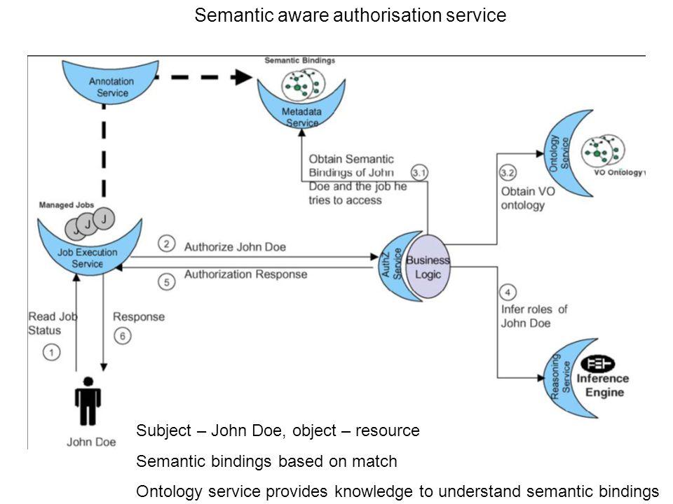 Semantic aware authorisation service Subject – John Doe, object – resource Semantic bindings based on match Ontology service provides knowledge to und