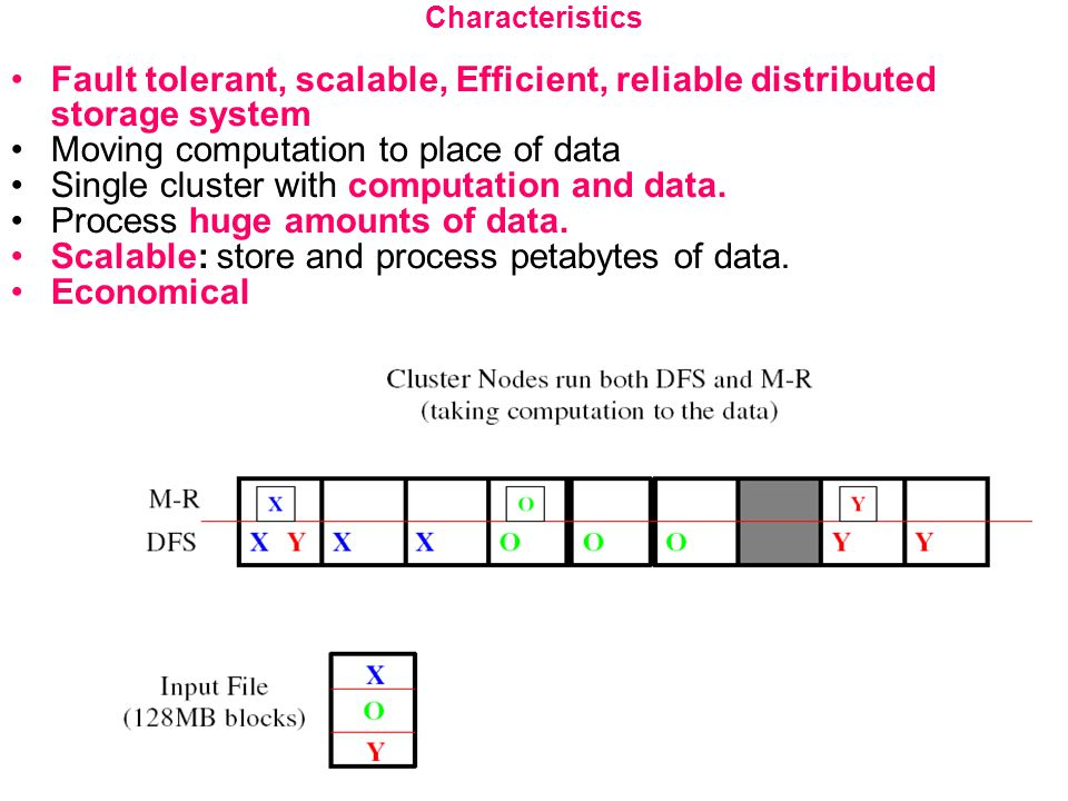Characteristics Fault tolerant, scalable, Efficient, reliable distributed storage system Moving computation to place of data Single cluster with compu