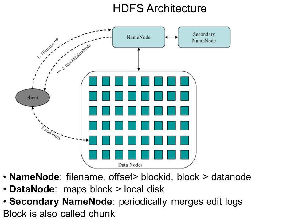 HDFS Architecture NameNode: filename, offset> blockid, block > datanode DataNode: maps block > local disk Secondary NameNode: periodically merges