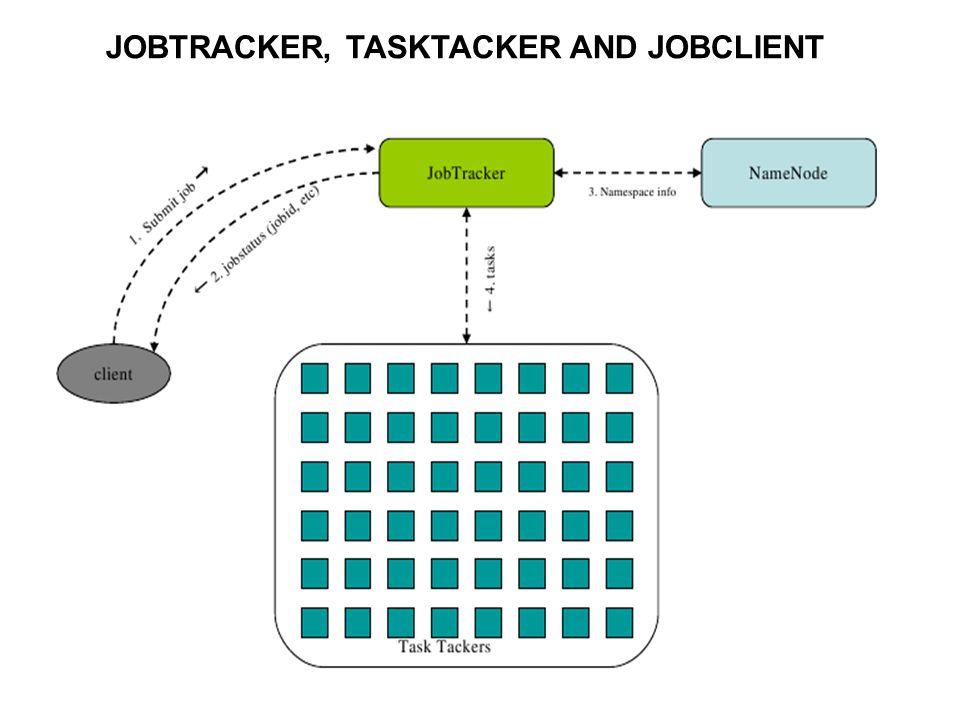 JOBTRACKER, TASKTACKER AND JOBCLIENT