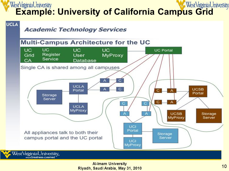 Al-Imam University Riyadh, Saudi Arabia, May 31, 2010 10 Example: University of California Campus Grid