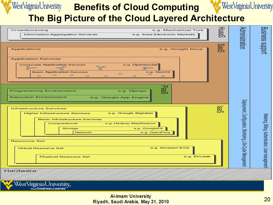 Al-Imam University Riyadh, Saudi Arabia, May 31, 2010 20 Benefits of Cloud Computing The Big Picture of the Cloud Layered Architecture Fig : Cloud Stack