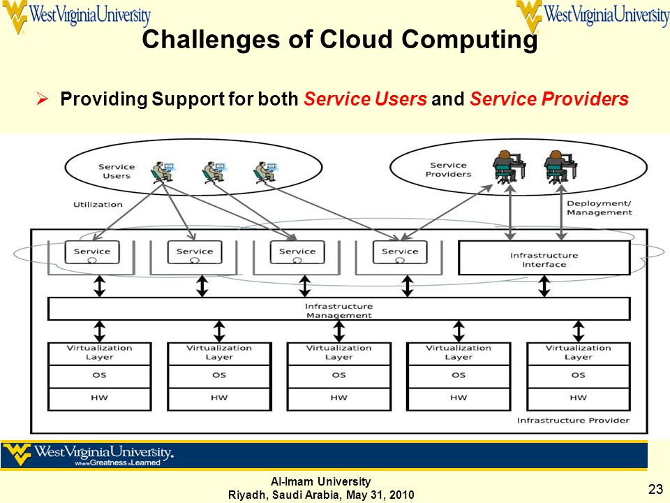 Al-Imam University Riyadh, Saudi Arabia, May 31, 2010 23 Challenges of Cloud Computing  Providing Support for both Service Users and Service Providers
