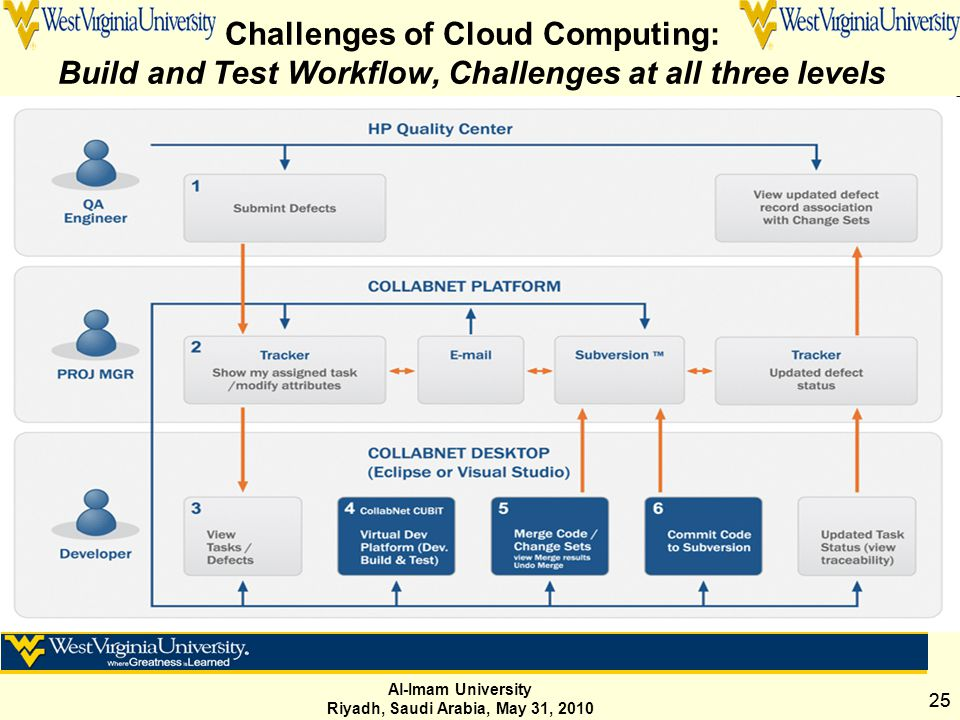 Al-Imam University Riyadh, Saudi Arabia, May 31, 2010 25 Challenges of Cloud Computing: Build and Test Workflow, Challenges at all three levels