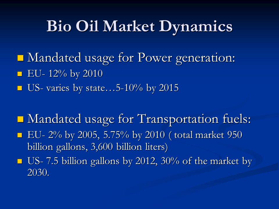 Bio Oil Market Dynamics Mandated usage for Power generation: Mandated usage for Power generation: EU- 12% by 2010 EU- 12% by 2010 US- varies by state…5-10% by 2015 US- varies by state…5-10% by 2015 Mandated usage for Transportation fuels: Mandated usage for Transportation fuels: EU- 2% by 2005, 5.75% by 2010 ( total market 950 billion gallons, 3,600 billion liters) EU- 2% by 2005, 5.75% by 2010 ( total market 950 billion gallons, 3,600 billion liters) US- 7.5 billion gallons by 2012, 30% of the market by 2030.