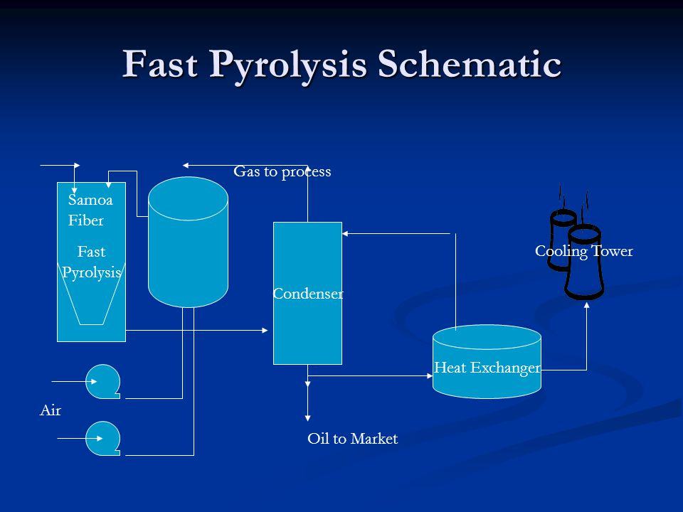 Fast Pyrolysis Schematic Fast Pyrolysis Condenser Samoa Fiber Gas to process Air Heat Exchanger Cooling Tower Oil to Market