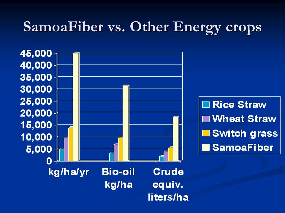 SamoaFiber vs. Other Energy crops