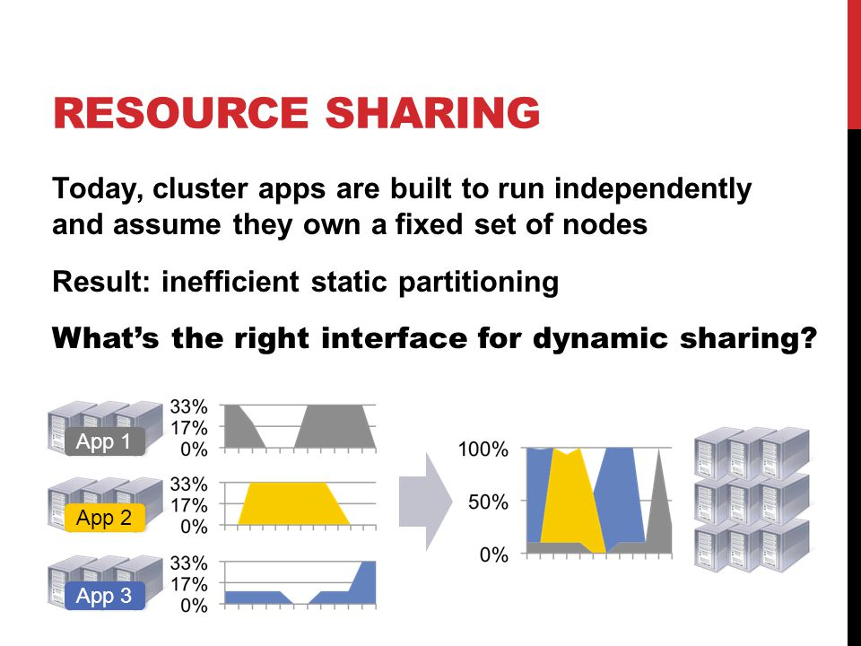 RESOURCE SHARING Today, cluster apps are built to run independently and assume they own a fixed set of nodes Result: inefficient static partitioning What's the right interface for dynamic sharing.