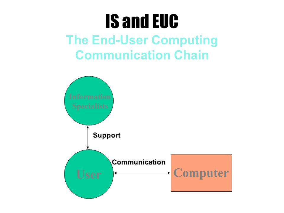 IS and EUC The End-User Computing Communication Chain User Computer Information Specialists Support Communication