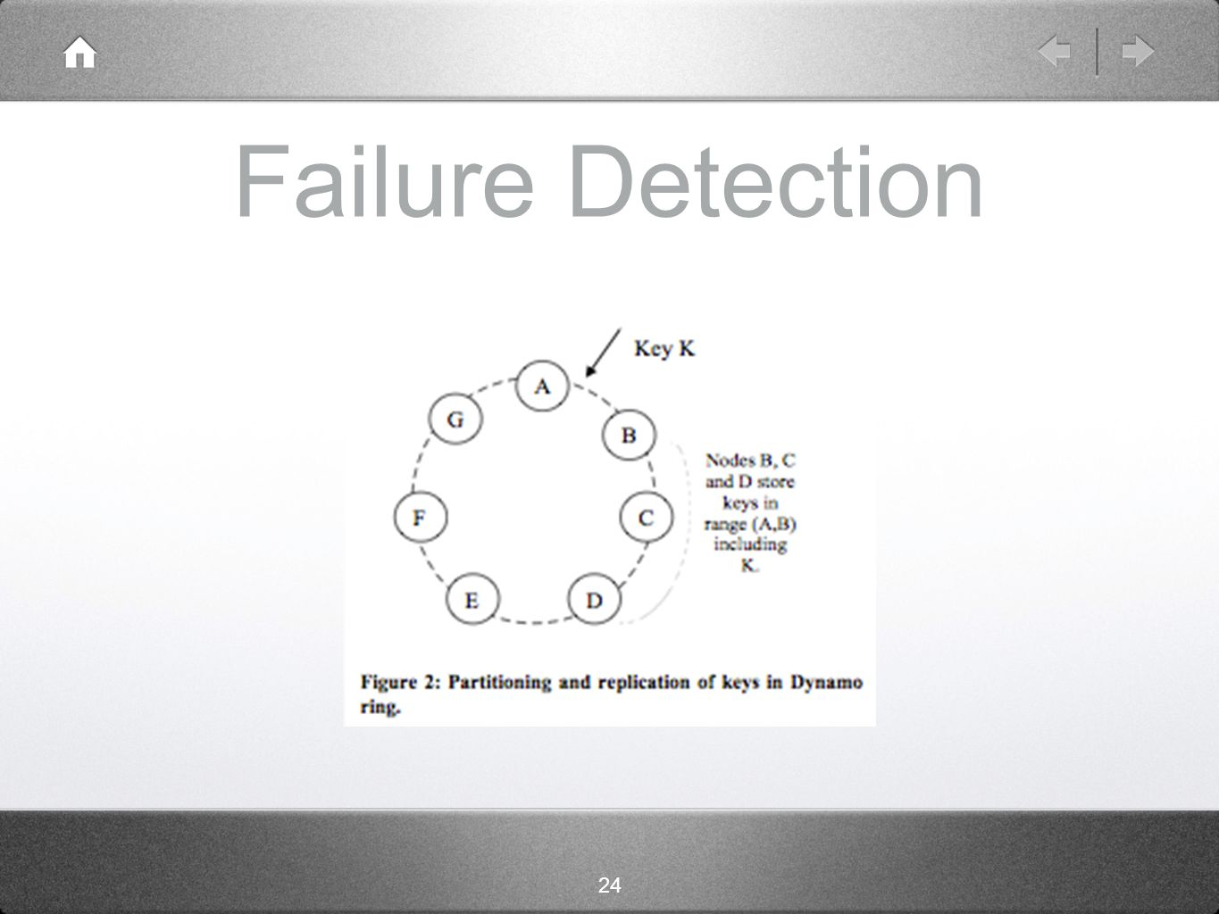 24 Failure Detection