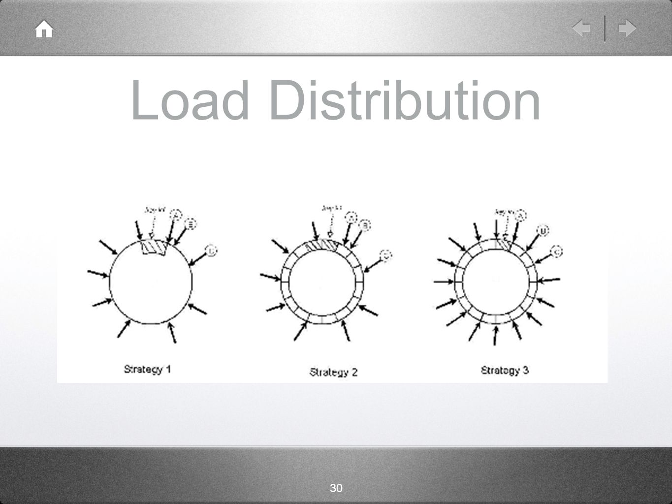 30 Load Distribution