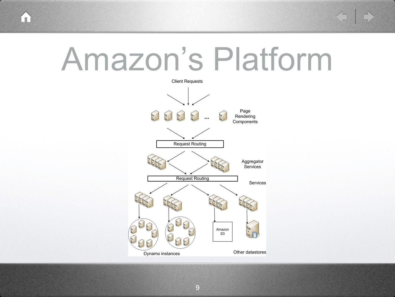 9 Amazon's Platform
