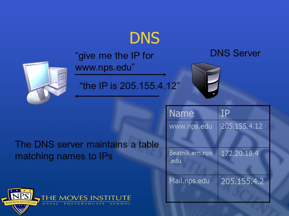 DNS DNS Server give me the IP for www.nps.edu the IP is 205.155.4.12 NameIP www.nps.edu205.155.4.12 Beatnik.ern.nps.edu 172.20.18.4 Mail.nps.edu 205.155.4.2 The DNS server maintains a table matching names to IPs
