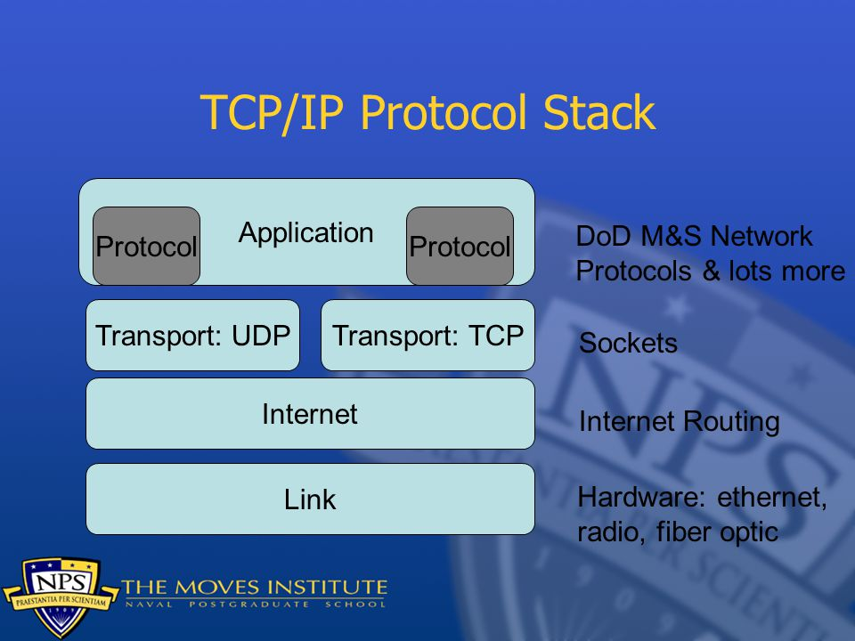 TCP/IP Protocol Stack Link Internet Transport: UDPTransport: TCP Application Hardware: ethernet, radio, fiber optic Internet Routing Sockets DoD M&S Network Protocols & lots more Protocol