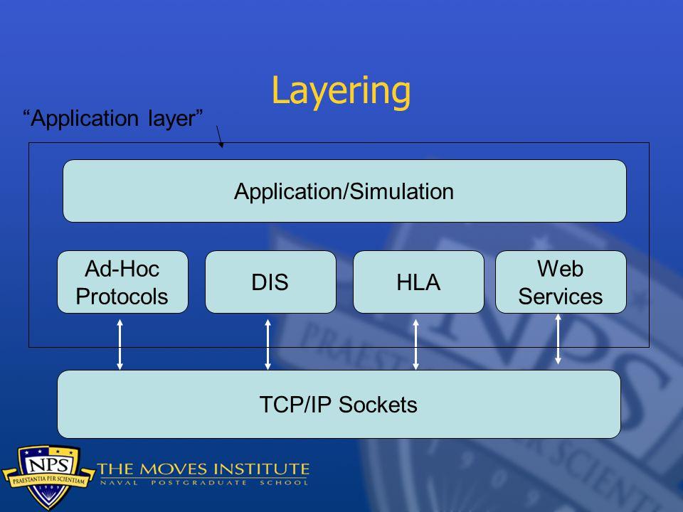 Layering TCP/IP Sockets Ad-Hoc Protocols DISHLA Web Services Application/Simulation Application layer