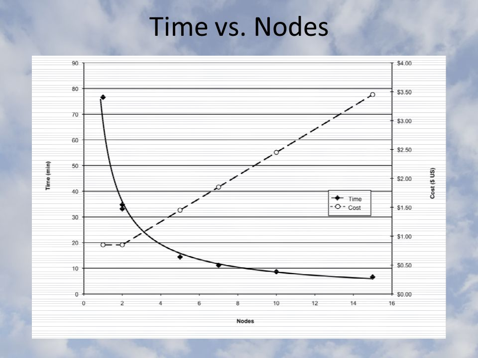 Time vs. Nodes