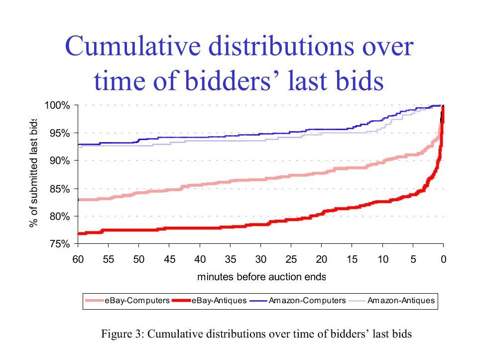 52 Cumulative distributions over time of bidders' last bids