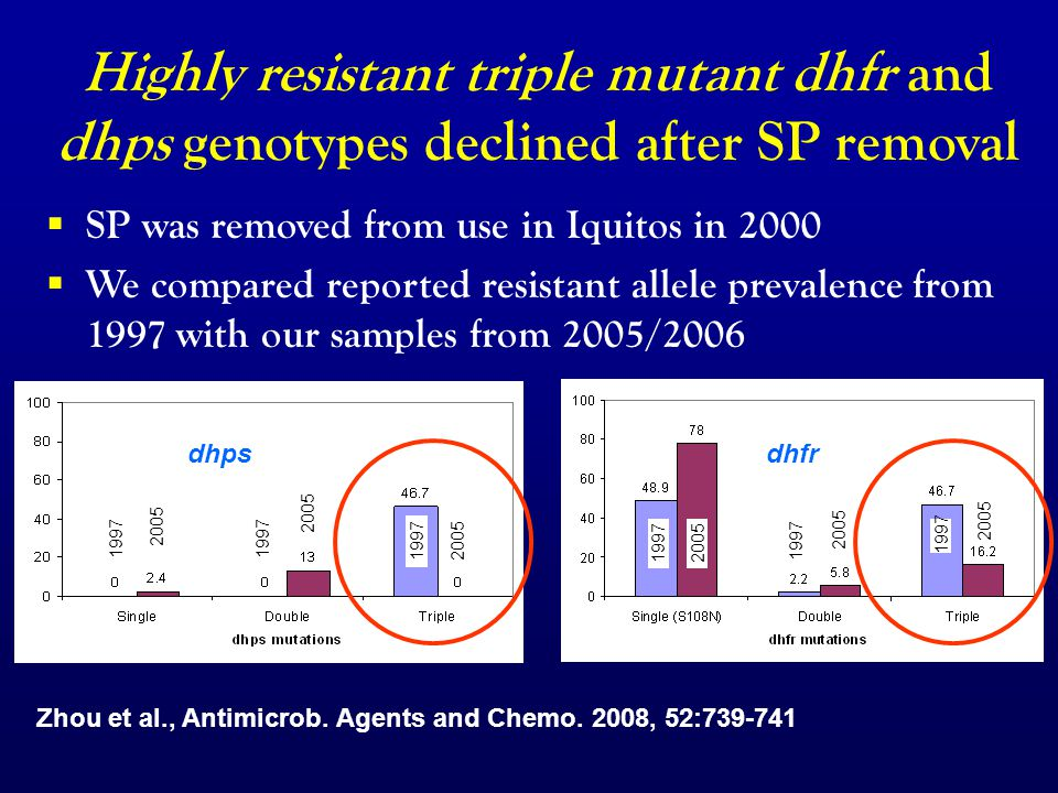 Malaria treatment in Peru  SP was removed from use in Iquitos in 2000  We compared reported resistant allele prevalence from 1997 with our samples from 2005/2006 1997 2005 1997 2005 Highly resistant triple mutant dhfr and dhps genotypes declined after SP removal dhpsdhfr Zhou et al., Antimicrob.