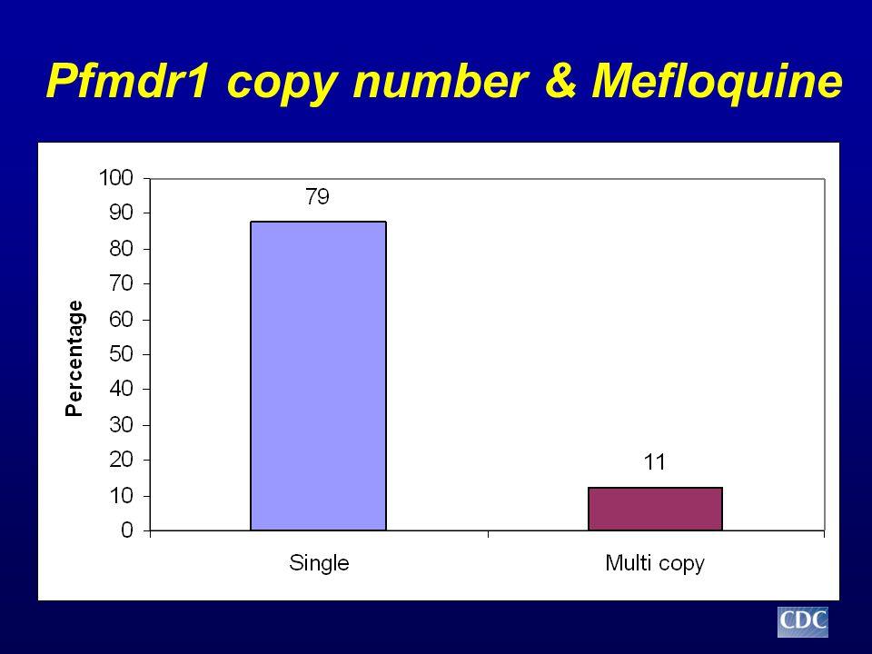 Pfmdr1 copy number & Mefloquine