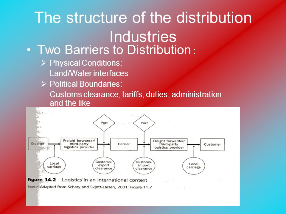 The structure of the distribution Industries Two Barriers to Distribution :  Physical Conditions: Land/Water interfaces  Political Boundaries: Customs clearance, tariffs, duties, administration and the like