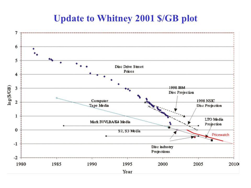 Update to Whitney 2001 $/GB plot